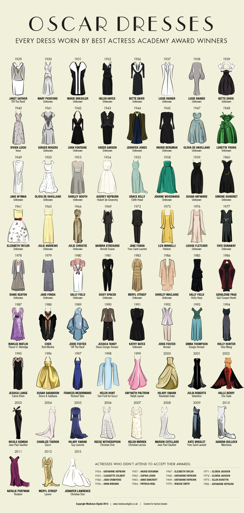 Oscar Dresses Throughout History Infographic