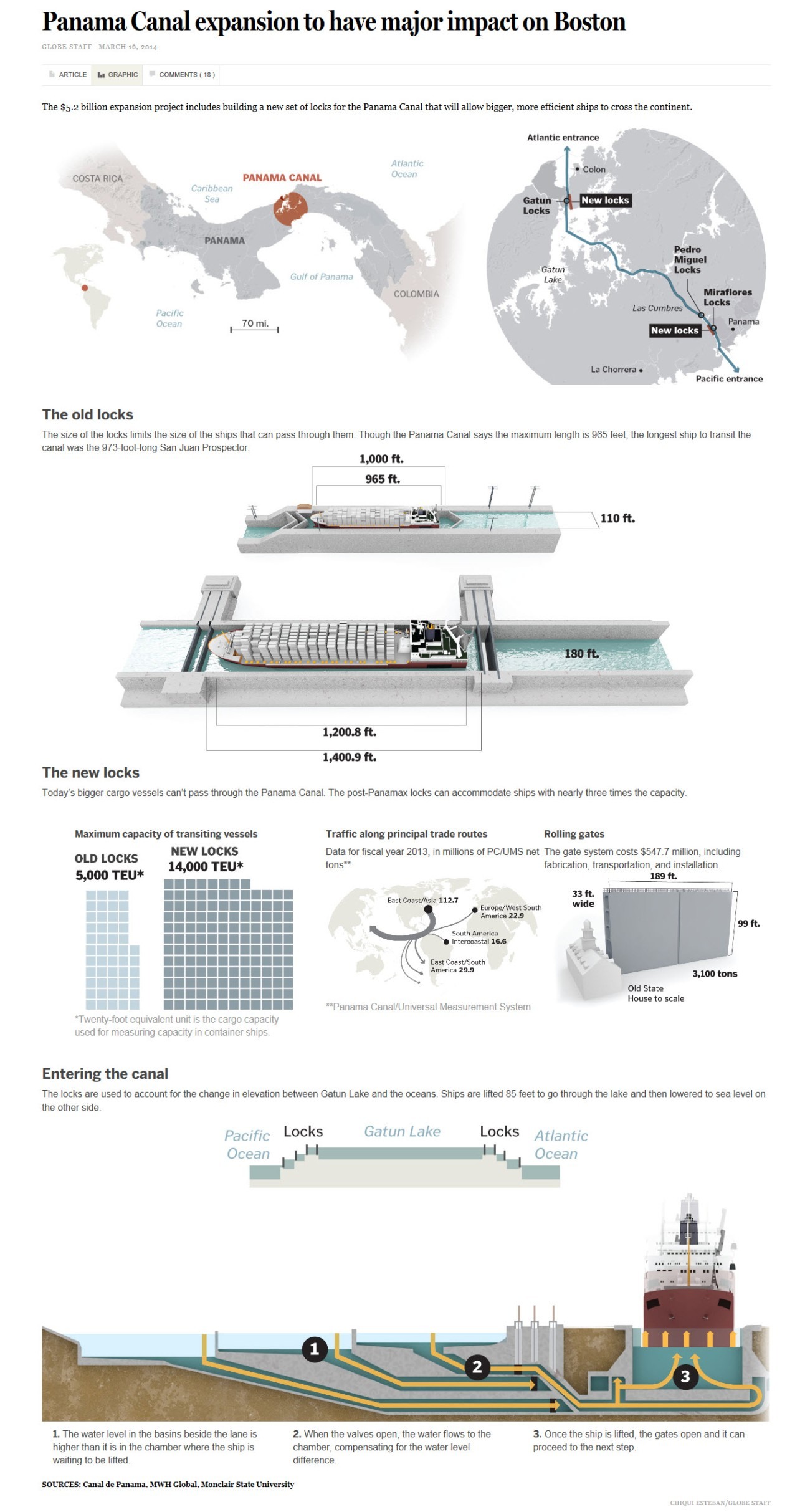 Panama Canal Infographic