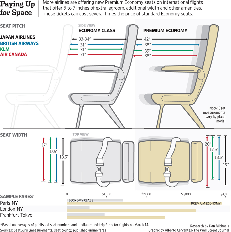 Fabulous Wsj Dataviz Premium Economy Why This Plane Seat Is The Pdpeps Interior Chair Design Pdpepsorg