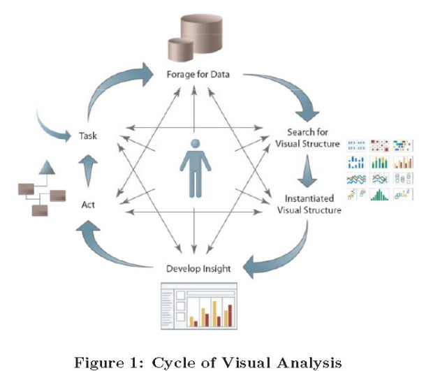 Cycle of Visual Analysis