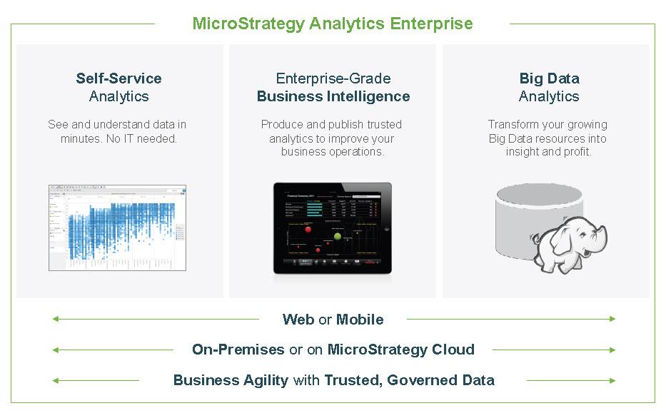 MicroStrategy Analytics Enterprise
