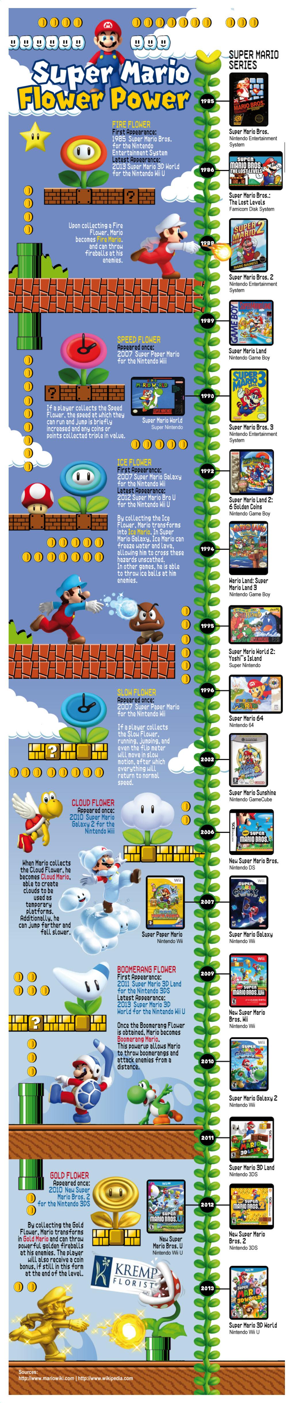 Super Mario Flower Power Infographic