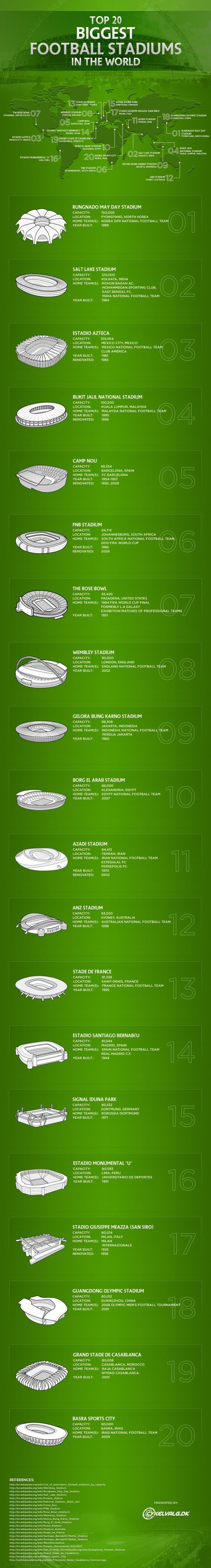 Top 20 Football Statiums