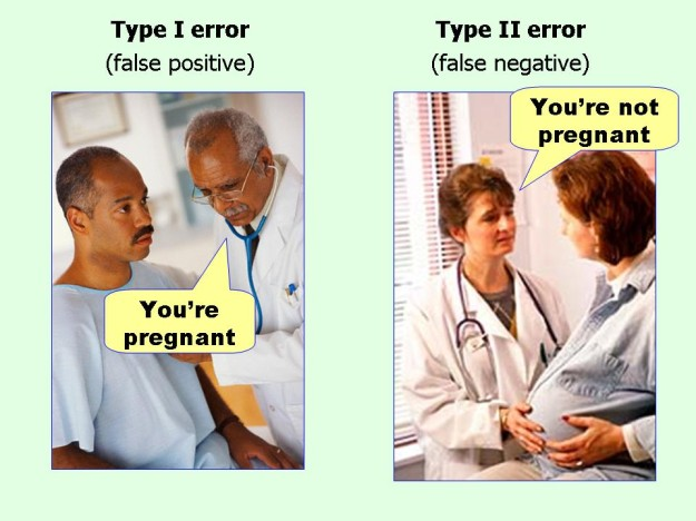Type I and Type II Errors Simplified