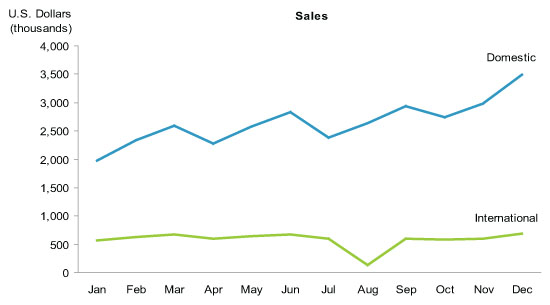 graph-of-sales-data