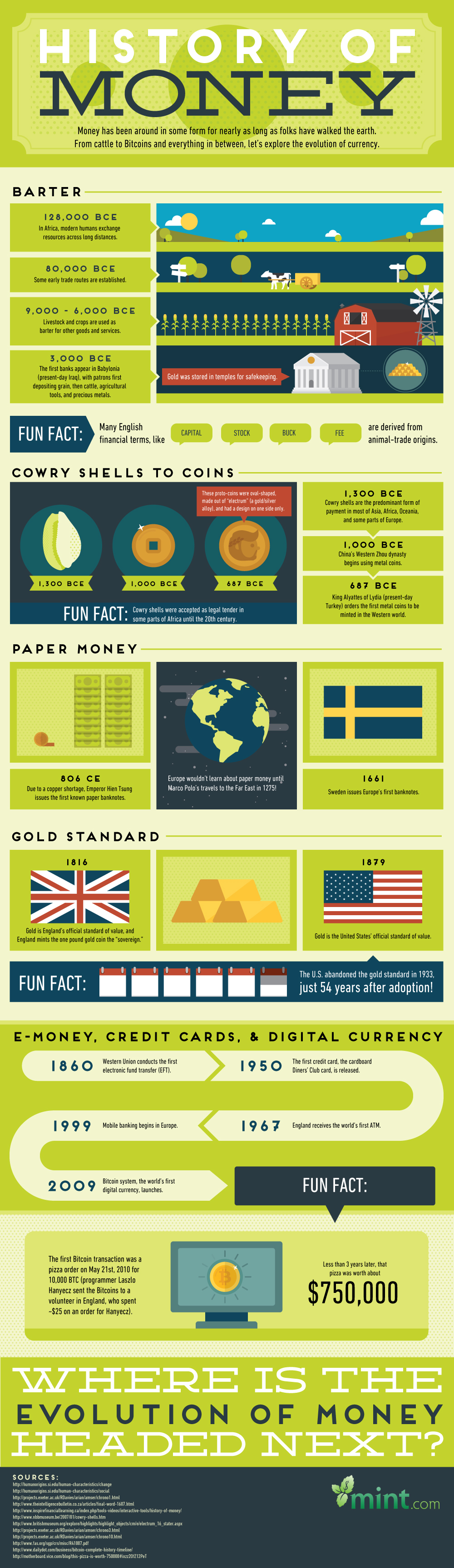 The-History-of-Money