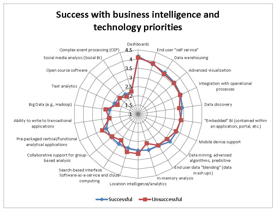 Radar chart michael sandbergs microstrategy tips tricks blog wisdom of crowds success ccuart Choice Image