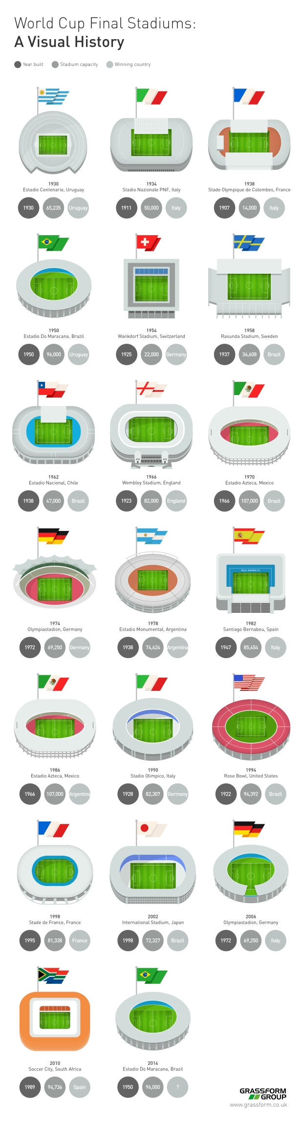 World-Cup-Final-Stadiums-Visual-History-Final