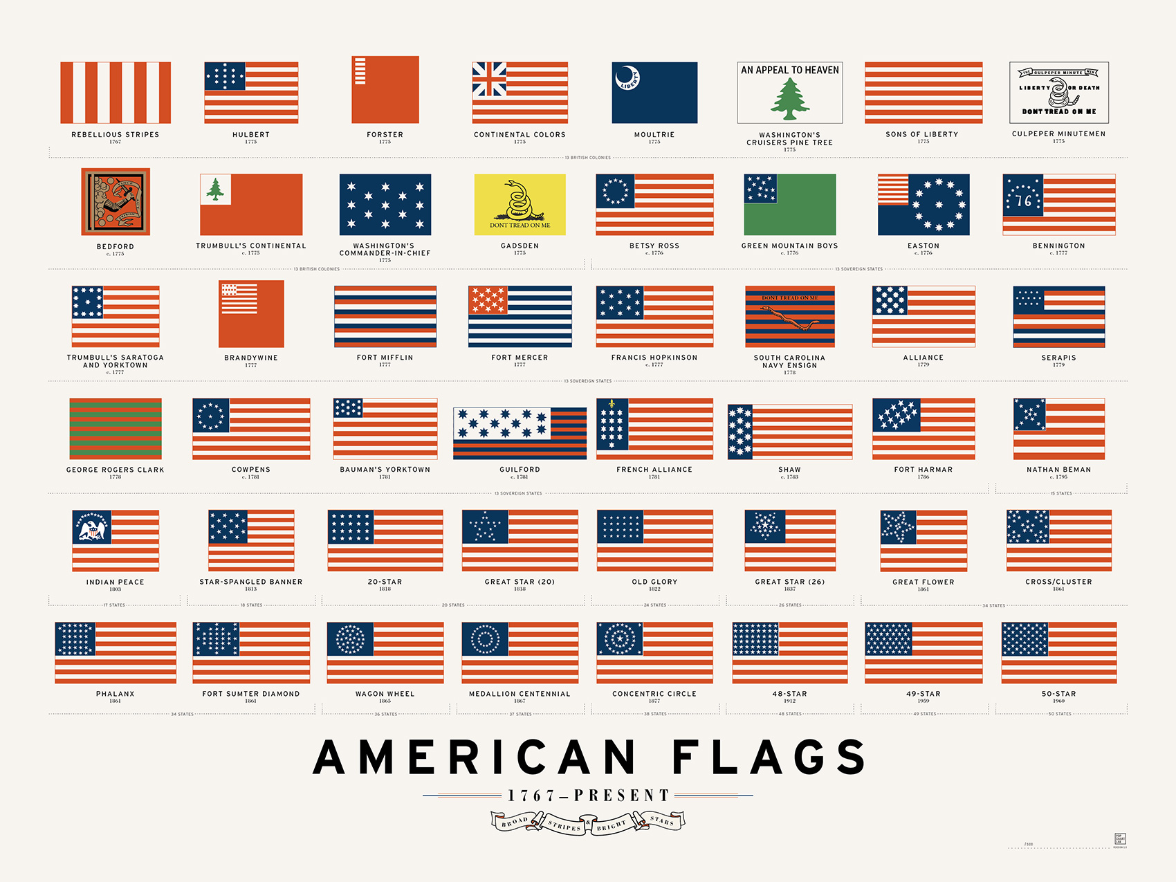infographic american flags 1767 present michael