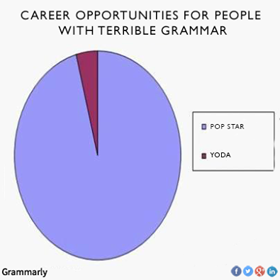 Bad Grammer Pie Chart