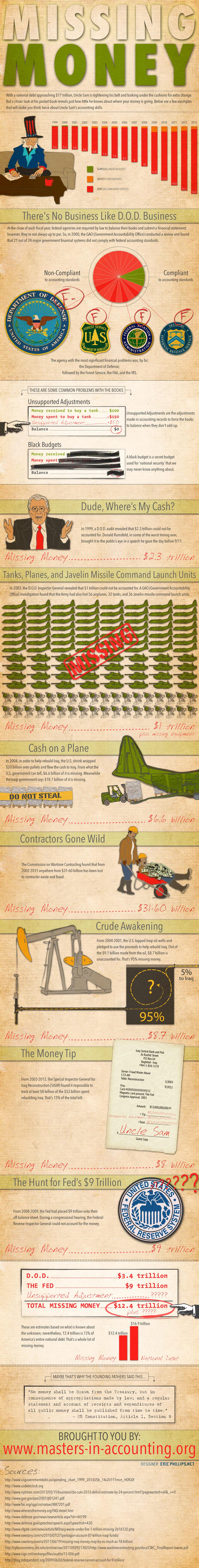 Missing Money Infographic