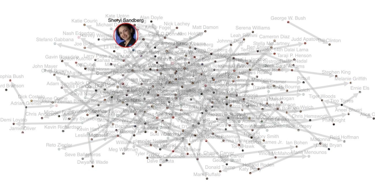 Sheryl Sandberg - Graph