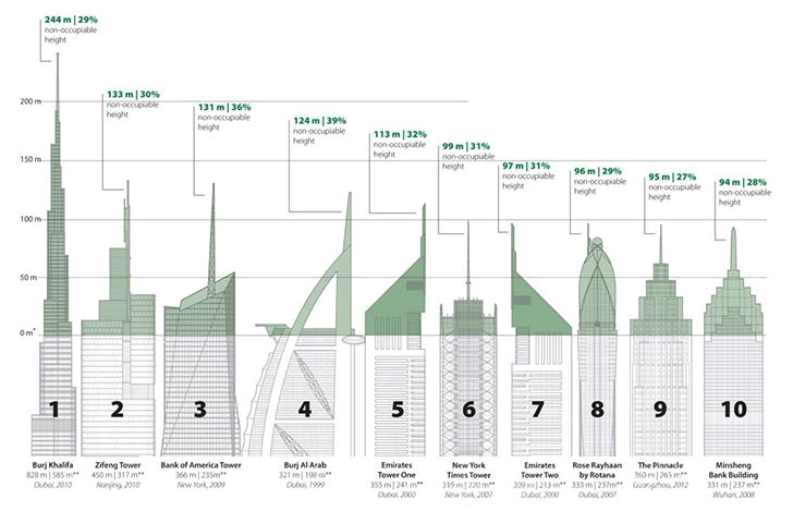 Vacancy Tallest Buildings