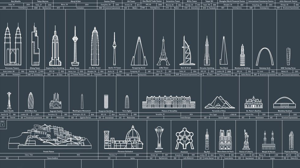 3036227-poster-p-1-mankinds-architectural-achievements-since-prehistory-visualized