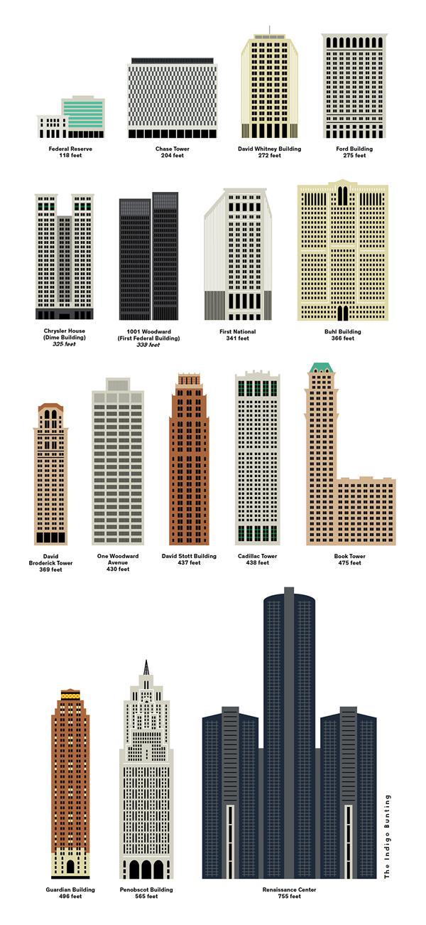 Buildings of Detroit