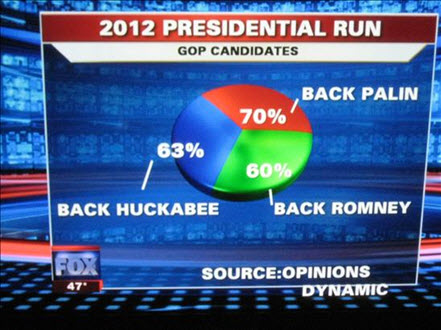 Fox News Pie Chart