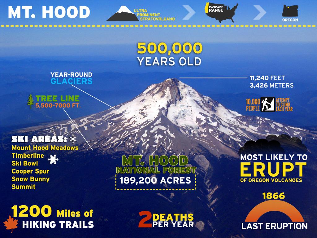 infographic  mount hood  portland  oregon  ben vanderveen