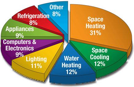 Touchstone Energy Corporation Pie Chart