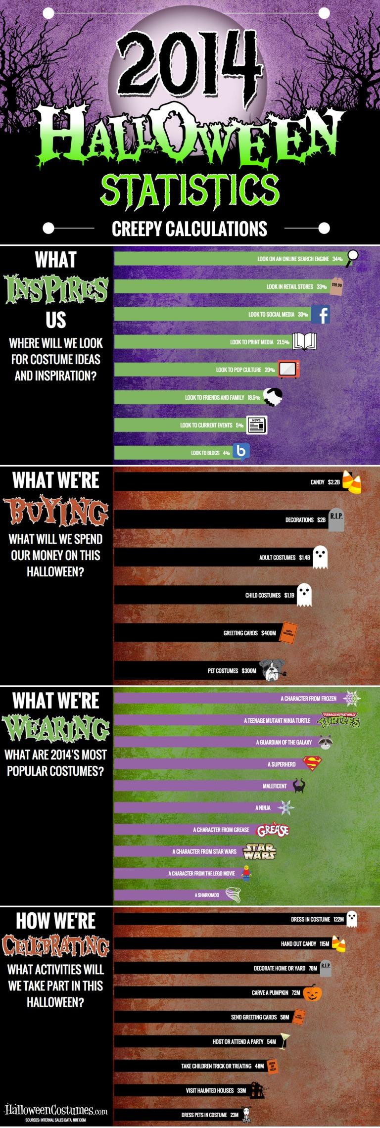 2014 Halloween Statistics