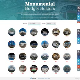 Monumental Budget Busters