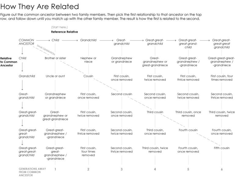 ancestor-chart