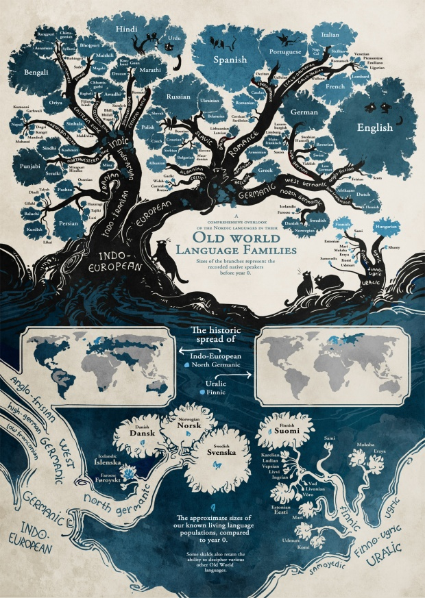 Old World Family Languages Infographic