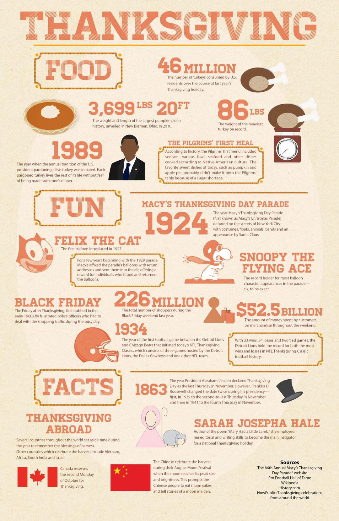 Infographic Thanksgiving Food Fun And Facts Michael