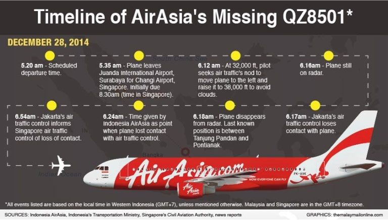 Airasia_QZ8501_Timeline_28122014_840_478_100