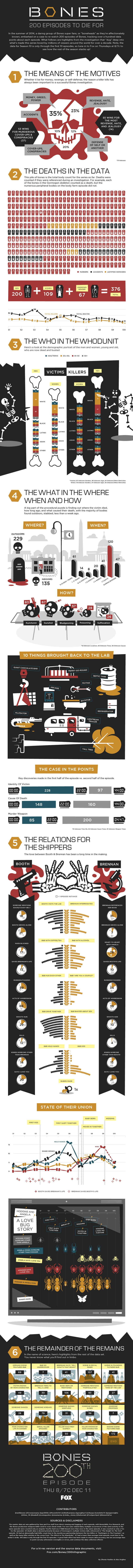 Bones-200th-Infographic-12-4-14-final