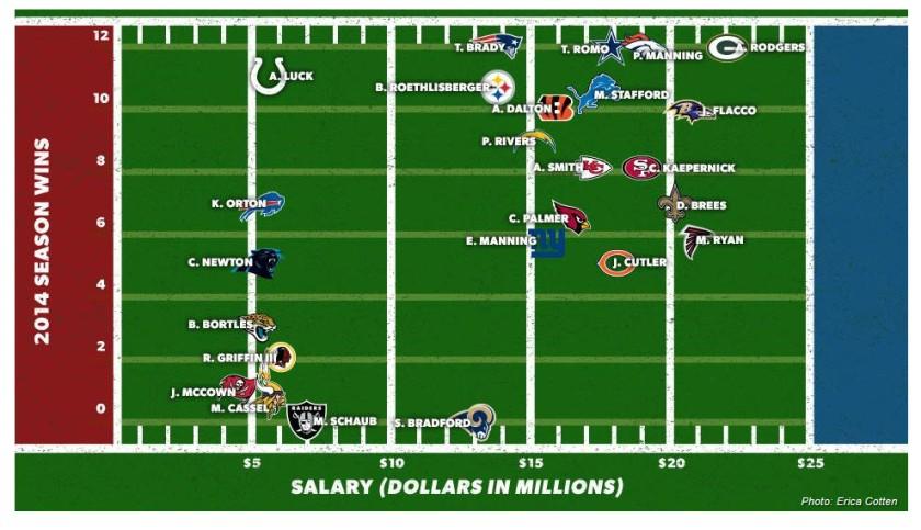 QB Pay Graph