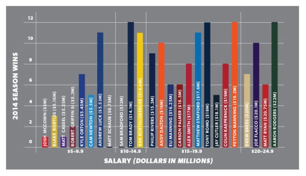 QB Wins vs. Salary