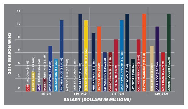 QB Wins vs. Salary