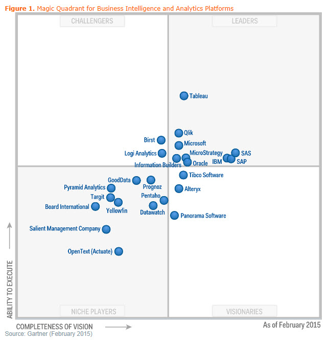 2015 Gartner Magic Quadrant BI & Analytics