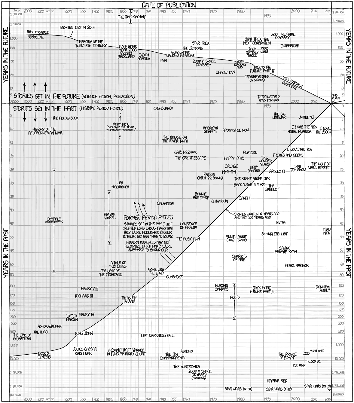 Chart: Stories of the Past and Future (xkcd) | Michael