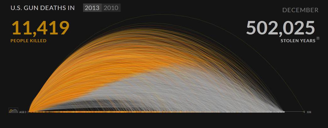 Gun Deaths 2013