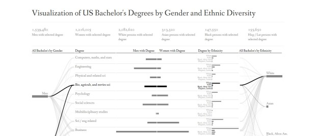 U.S. Bachelors Degrees