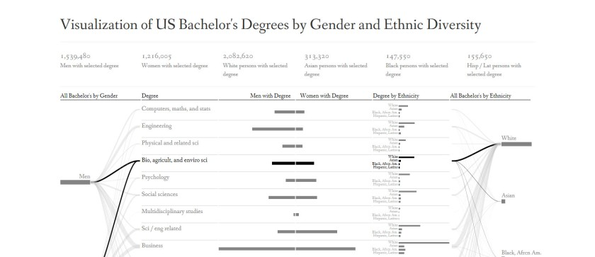 U.S. Bachelors Degrees