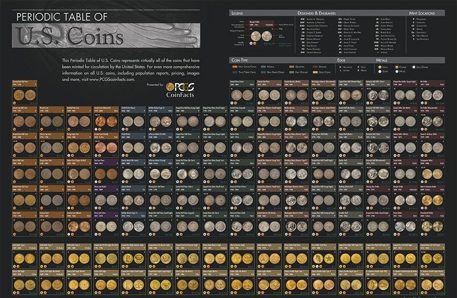 Dataviz periodic table of us coins michael sandbergs data periodic table us coins urtaz Choice Image