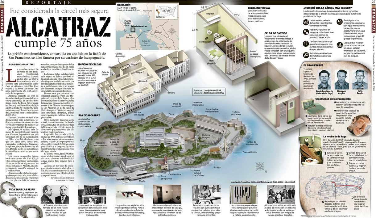 Infographic Alcatraz 75 Years Michael Sandbergs Data