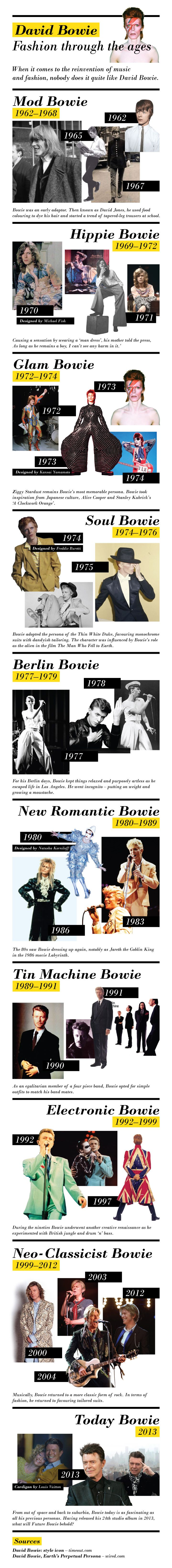 David Bowie Infographic