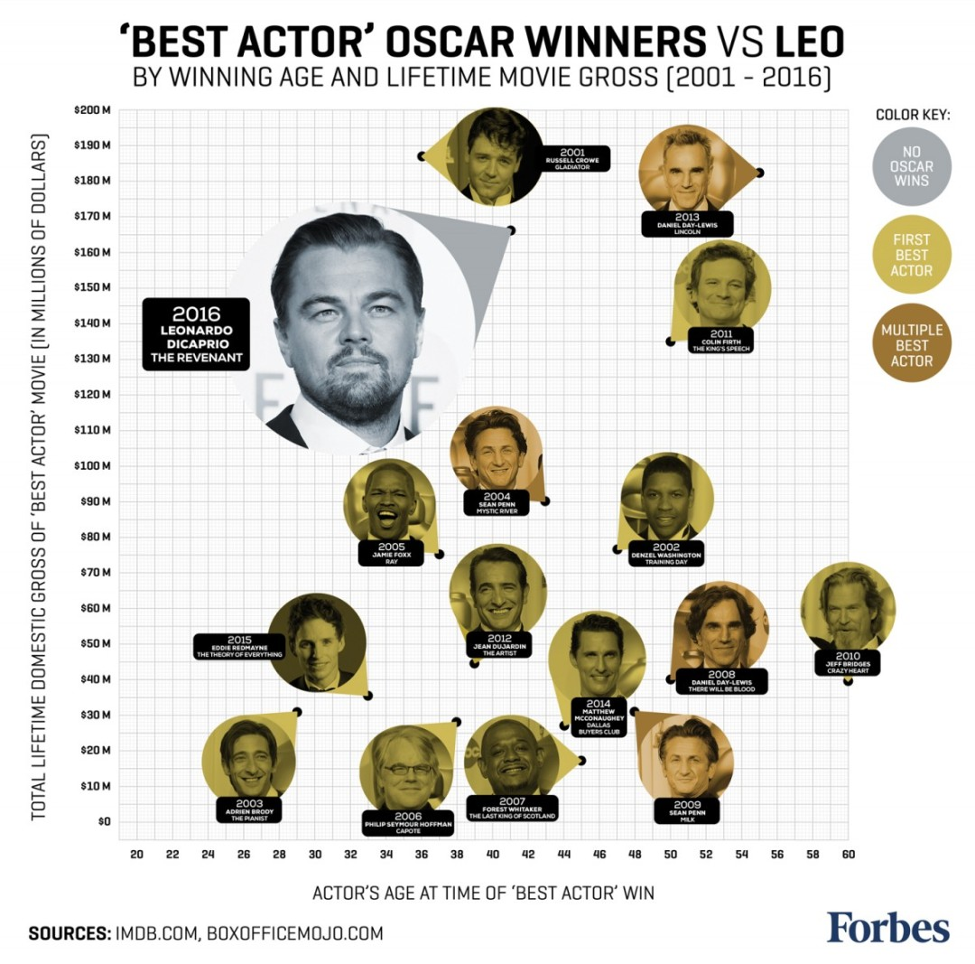 Forbes-Infographic-LeoDiCaprioVs15YearsOfBestActorWinners2016-1200x1186