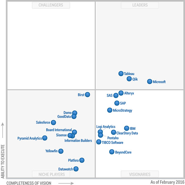 Gartner 2016 Magic Quadrant BIA