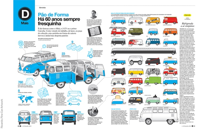 Sixty Years of the Volkswagen Bus