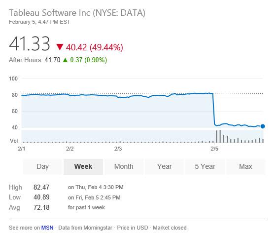 Tableau Stock Price