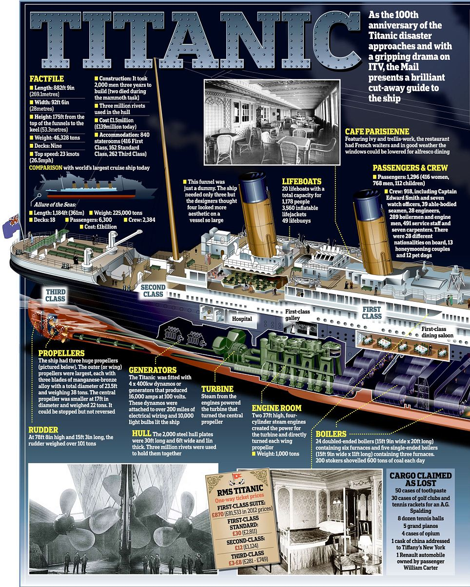 Titanic Infographic - Blowup