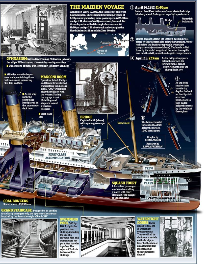 Titanic Infographic - Blowup2