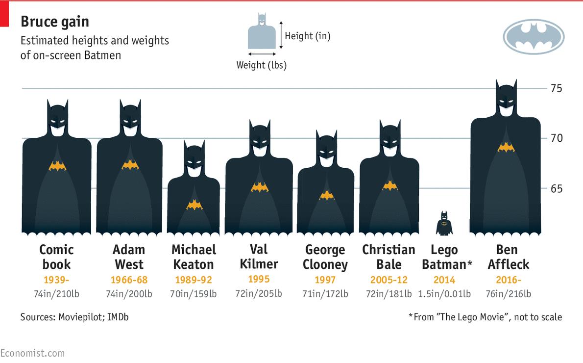 Batman Physique