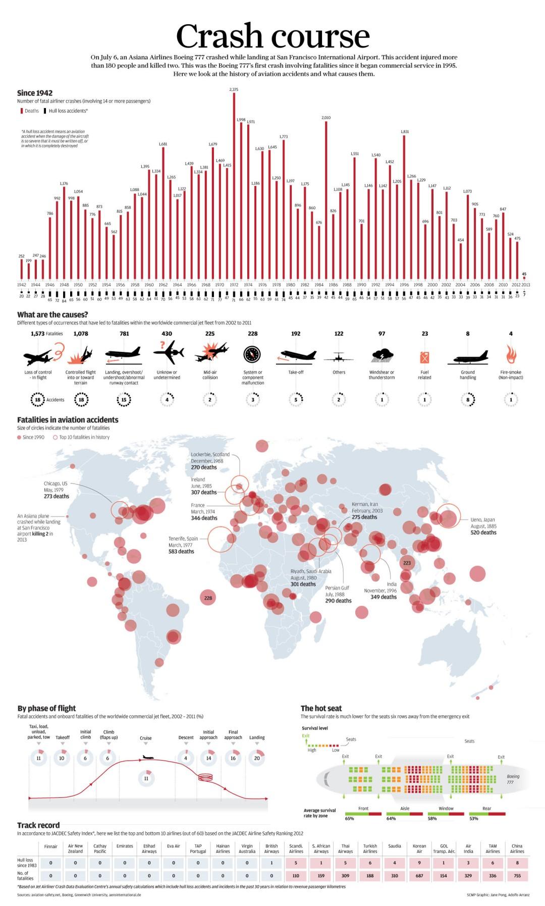 fatal-airliner-crashes