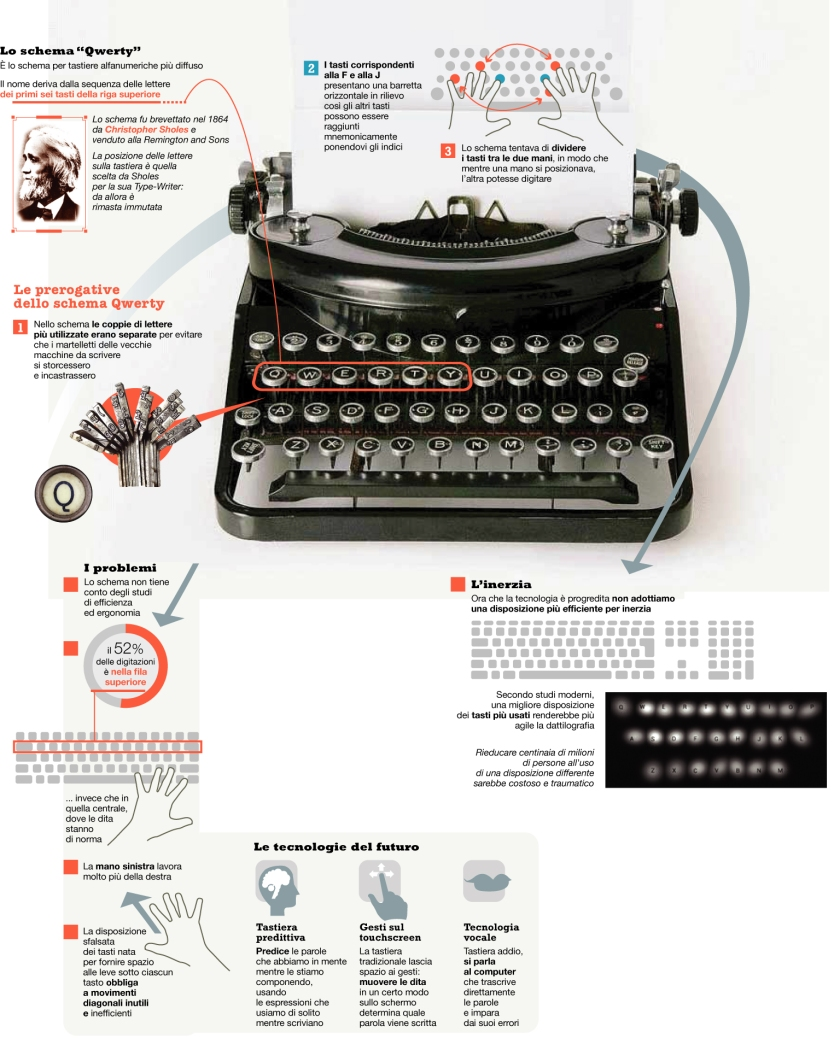 tastiera-Qwerty-macchina-da-scrivere