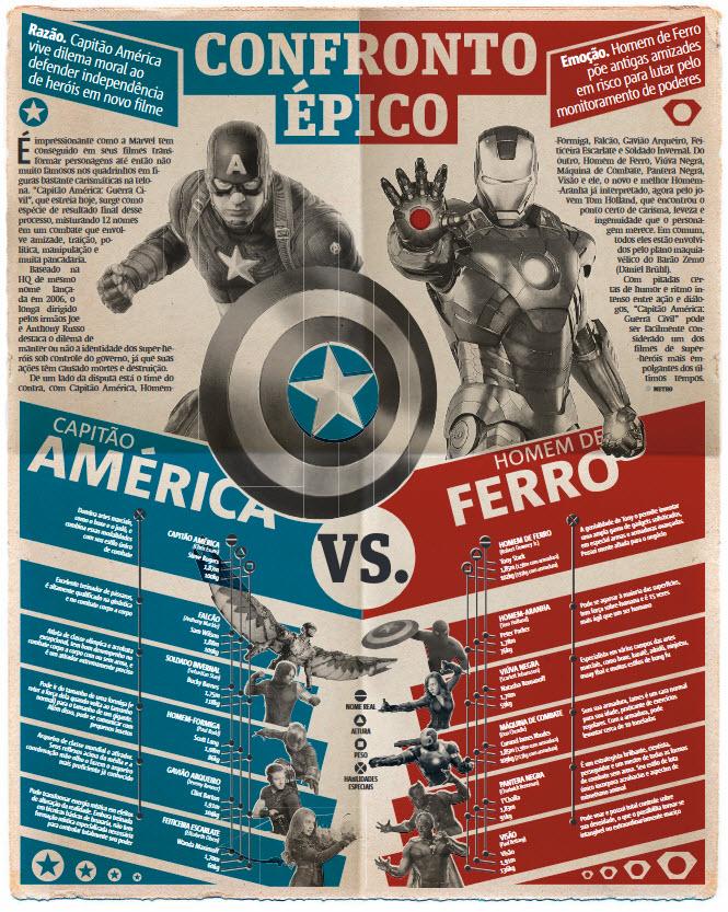 Epic Confrontation - Marvel Civil War